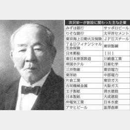 渋沢栄一が創設に関わった主な企業(C)共同通信社