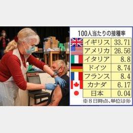 日本はダントツの最下位…(英ランカシャー州の集団ワクチン接種に訪れた一般の人=左、ロイター)/(C)日刊ゲンダイ