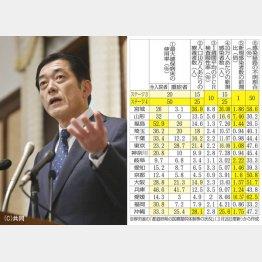危機感をあらわにした(愛媛県の中村時広知事)/(C)日刊ゲンダイ