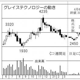 堅調「グレイステクノロジー」日本のモノづくりを支える