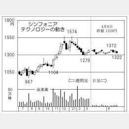 「シンフォニアテクノロジー」の株価チャート(C)日刊ゲンダイ