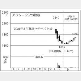 「アクシージア」の株価チャート(C)日刊ゲンダイ