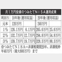 月1万円投資のつみたてNISA運用成果(C)日刊ゲンダイ