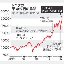 NYダウ平均株価の推移(C)共同通信社