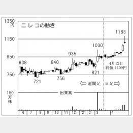 「ニレコ」の株価チャート(C)日刊ゲンダイ