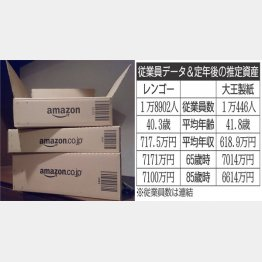 アマゾンの段ボール(C)日刊ゲンダイ