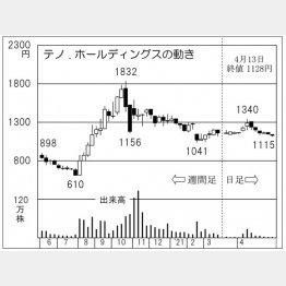 「テノ.ホールディングス」の株価チャート(C)日刊ゲンダイ