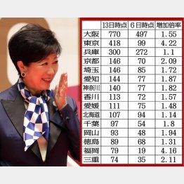 世界から見れば、日本はワクチン接種を済ませた国を変異種リスクにさらす国(C)日刊ゲンダイ