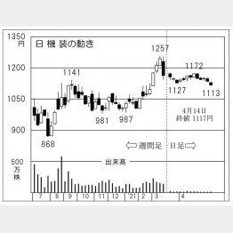 日機装の株価チャート(C)日刊ゲンダイ