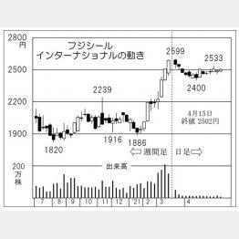 「フジシールインターナショナル」の株価チャート(C)日刊ゲンダイ