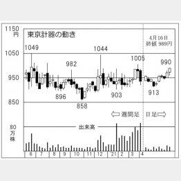 「東京計器」の株価チャート(C)日刊ゲンダイ