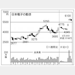 「日本電子」の株価チャート(C)日刊ゲンダイ