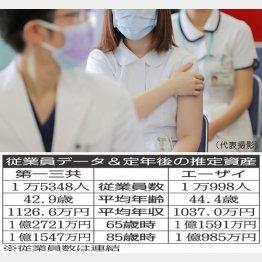ワクチン接種は進むが…(C)日刊ゲンダイ