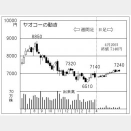 「ヤオコー」の株価チャート(C)日刊ゲンダイ