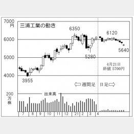三浦工業の株価チャート(C)日刊ゲンダイ