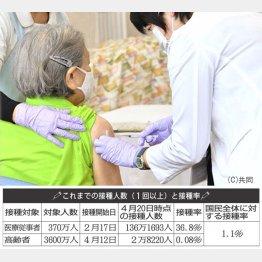 ワクチン接種は無料(C)日刊ゲンダイ