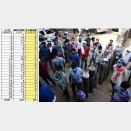 インドの感染者は連日30万人超(C)Prabhat Kumar Verma/ZUMA Wire/共同通信イメージズ
