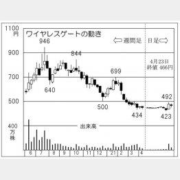 「ワイヤレスゲート」の株価チャート(C)日刊ゲンダイ