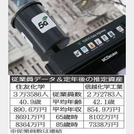 5Gもスタート(C)日刊ゲンダイ