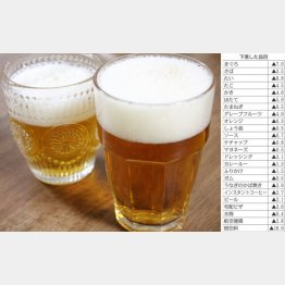ビールは値下がりも第3のビールは値上がりに