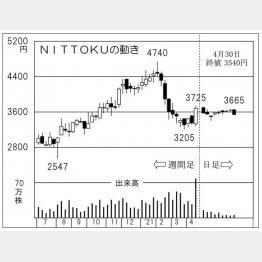 NITTOKUの株価チャート(C)日刊ゲンダイ