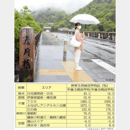 閑散とする京都・嵐山の渡月橋=4月29日(C)日刊ゲンダイ