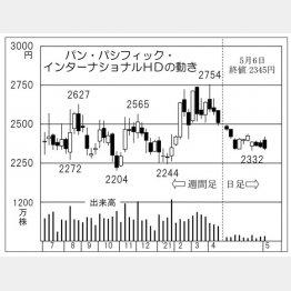 「パン・パシフィック・インターナショナルHD」の株価チャート(C)日刊ゲンダイ