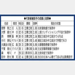 【日本代表候補投手の成績と故障】/(C)日刊ゲンダイ