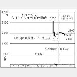 「ヒューマンクリエイションHD」の株価チャート(C)日刊ゲンダイ