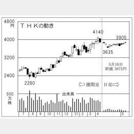 「THK」の株価チャート(C)日刊ゲンダイ
