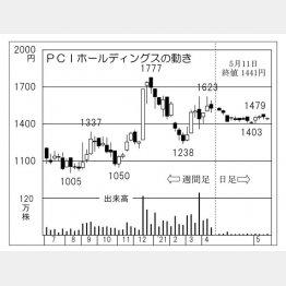 「PCIホールディングス」の株価チャート(C)日刊ゲンダイ