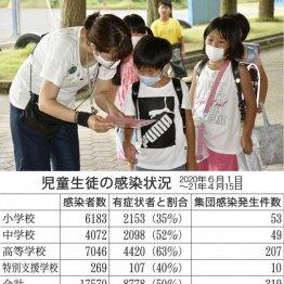 感染防止のために小学生が学校で黙々と自粛していること