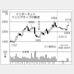 「インターネットイニシアティブ」の株価チャート(C)日刊ゲンダイ