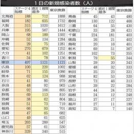 1日の新規感染者数(人)/(C)日刊ゲンダイ