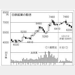 「日鉄鉱業」の株価チャート(C)日刊ゲンダイ