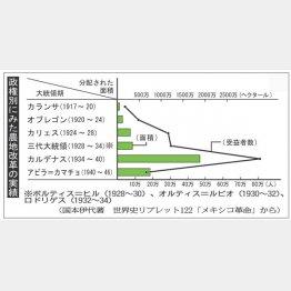 ④政権別にみた農地改革の実績