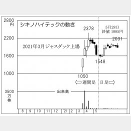 「シキノハイテック」の株価チャート(C)日刊ゲンダイ