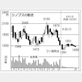 「シノプス」の株価チャート(C)日刊ゲンダイ