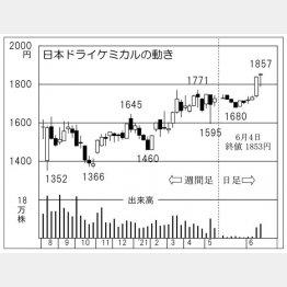 「日本ドライケミカル」の株価チャート(C)日刊ゲンダイ