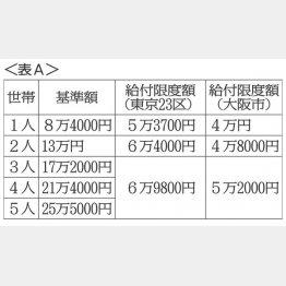 <表A>(C)日刊ゲンダイ