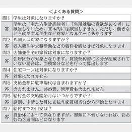住居確保給付金<よくある質問>(C)日刊ゲンダイ