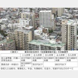 <表B>(C)日刊ゲンダイ