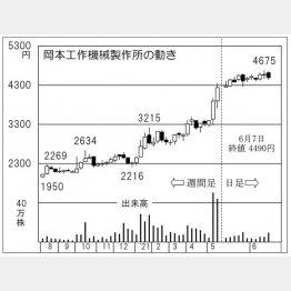 「岡本工作機械製作所」の株価チャート(C)日刊ゲンダイ