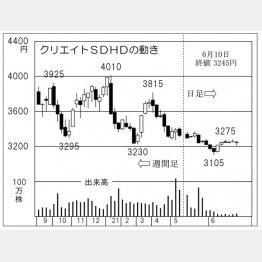 「クリエイトSDホールディングス」の株価チャート(C)日刊ゲンダイ