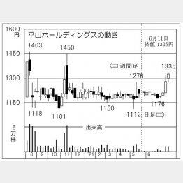 「平山ホールディングス」の株価チャート(C)日刊ゲンダイ
