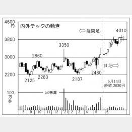 「内外テック」の株価チャート(C)日刊ゲンダイ