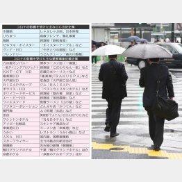 危険水域に入った上場28社(C)日刊ゲンダイ