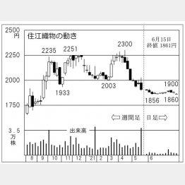 「住江織物」の株価チャート(C)日刊ゲンダイ
