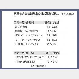 天馬の株主保有状況(提供写真)