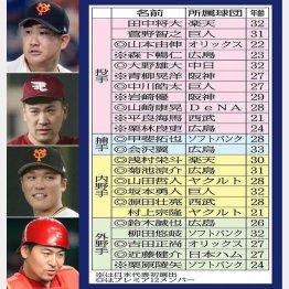 (左上から)菅野、田中、坂本、相沢…状態不安な選手がゴロゴロ(C)日刊ゲンダイ